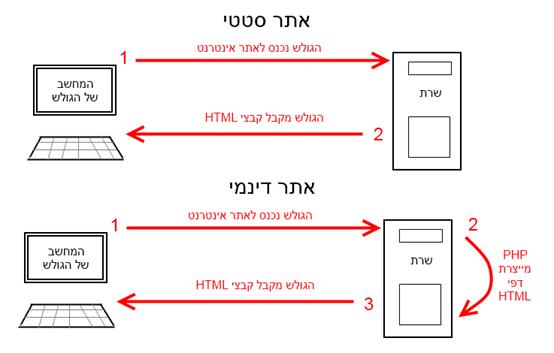 מדריך PHP