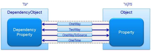 מדריך WPF – שימוש ב Data Binding
