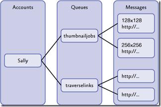 Qqueue storage API